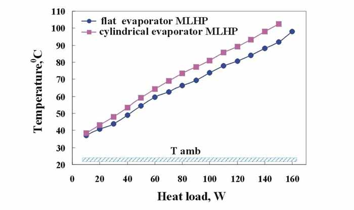 Fig.1. Heat-load dependence of the evaporator temperature