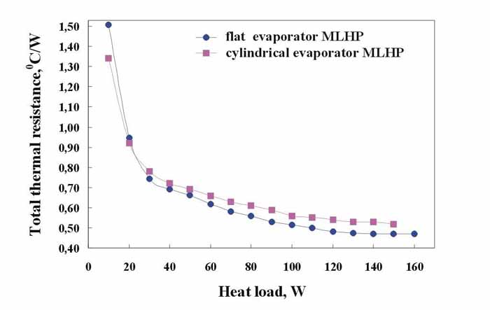 Fig.2. Heat-load dependence of the total thermal resistance